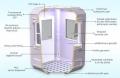Технически Спецификации на Модулна Кабина